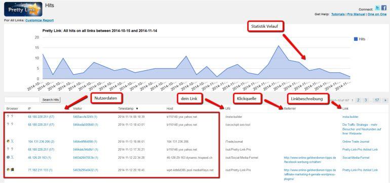 Affiliate Link Statistik von Pretty Link