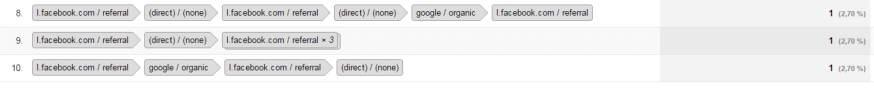 Google Ziel Analyse - Genauer Erfolgspfad