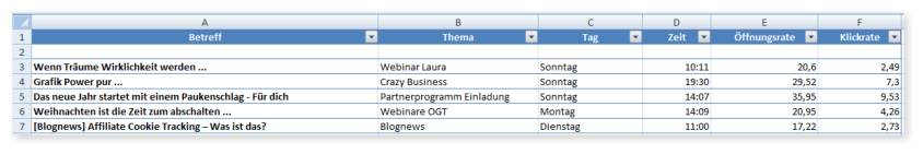Newsletter Analyse mit Excel Tabelle